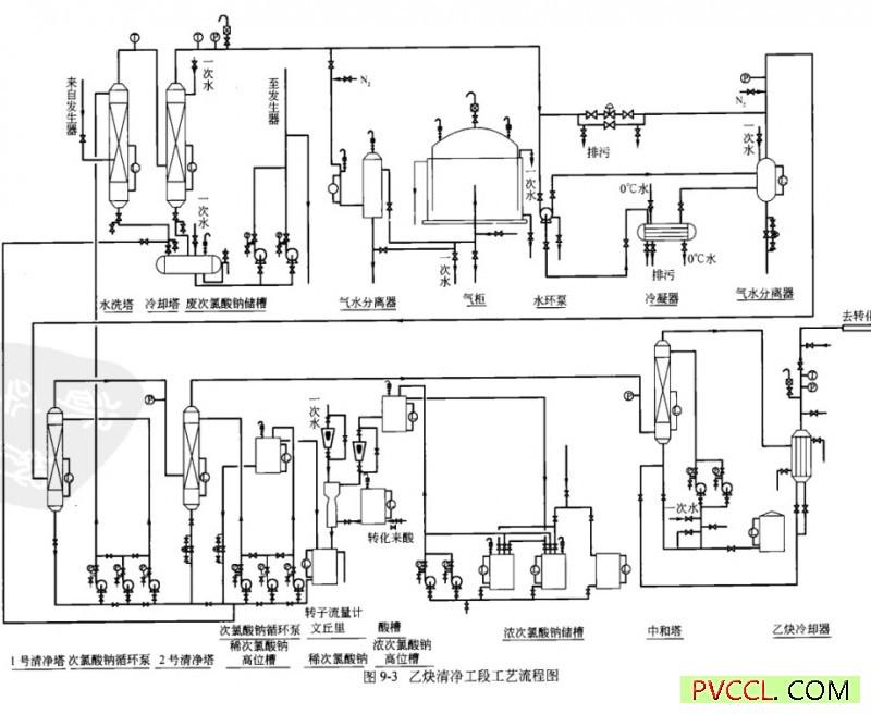 经破碎后的合格电石,经皮带运输机加入充氮的电石料仓,再通过往复料机经过皮带运输机加入加料皮带,通过加料皮带加入小加料斗内,在充氮分析合格后放人第一储斗;第二储斗料用净后,电石由第二道翻板阀放人第二储斗,由电磁震动给料机加人到乙炔发生器内。乙炔发生器结构见图9-2,该设备容积V=48rr-i3,工作压力为0.