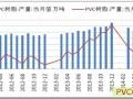 2014年上半年PVC产能分析(含早期数据)