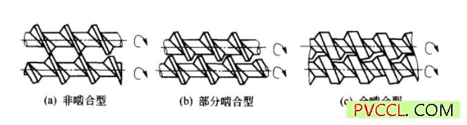 双螺杆挤出机内部结构
